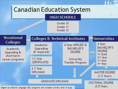 Canadian Education System